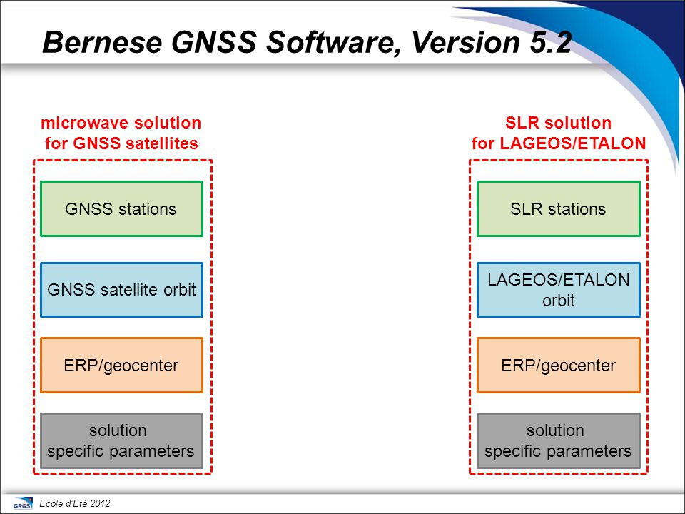 Ecole d'Eté 2012 Bernese GNSS Software, Version 5.2 microwave solution for GNSS satellites SLR solution for LAGEOS/ETALON GNSS stationsSLR stations GN