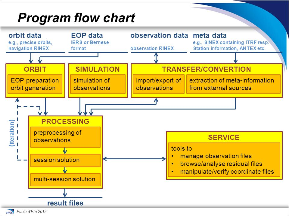 Ecole d'Eté 2012 Program flow chart ORBIT EOP preparation orbit generation SIMULATION simulation of observations TRANSFER/CONVERTION import/export of