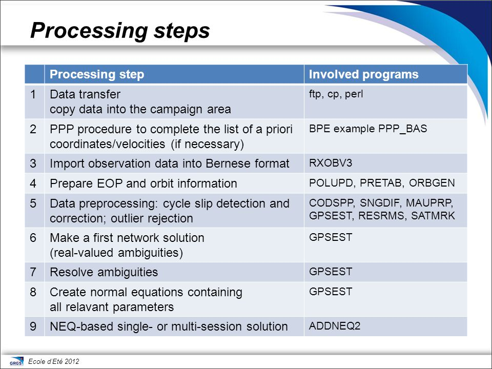 Ecole d'Eté 2012 Processing steps Processing stepInvolved programs 1Data transfer copy data into the campaign area ftp, cp, perl 2PPP procedure to com