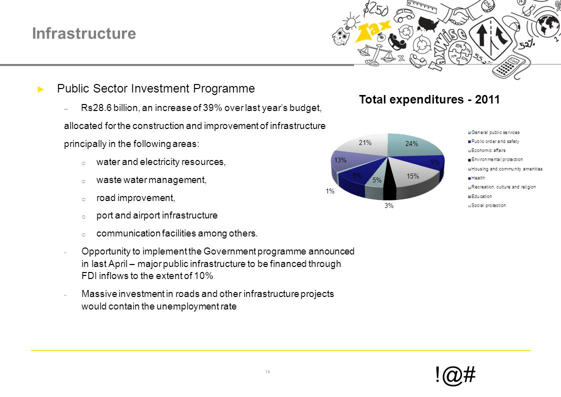 14 !@# Infrastructure ► Public Sector Investment Programme – Rs28.6 billion, an increase of 39% over last year's budget, allocated for the construction and improvement of infrastructure principally in the following areas: o water and electricity resources, o waste water management, o road improvement, o port and airport infrastructure o communication facilities among others.