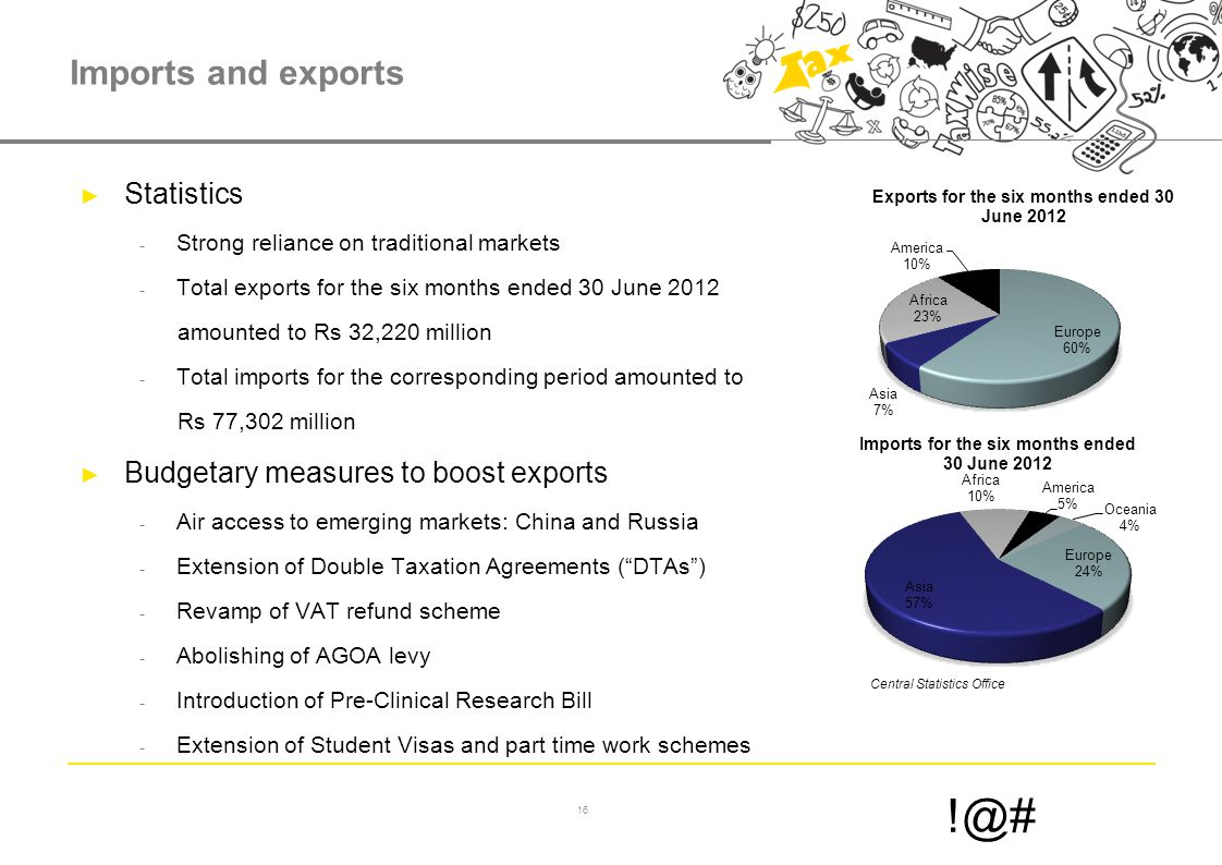 16 !@# Imports and exports ► Statistics - Strong reliance on traditional markets - Total exports for the six months ended 30 June 2012 amounted to Rs 32,220 million - Total imports for the corresponding period amounted to Rs 77,302 million ► Budgetary measures to boost exports - Air access to emerging markets: China and Russia - Extension of Double Taxation Agreements ( DTAs ) - Revamp of VAT refund scheme - Abolishing of AGOA levy - Introduction of Pre-Clinical Research Bill - Extension of Student Visas and part time work schemes Central Statistics Office