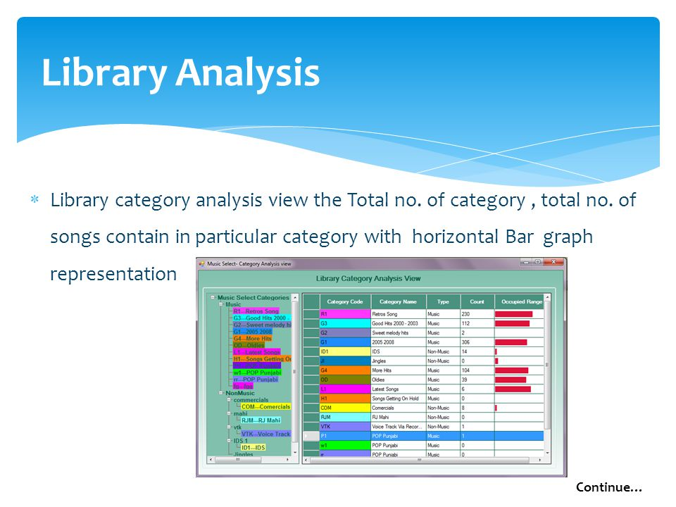  Library category analysis view the Total no. of category, total no.