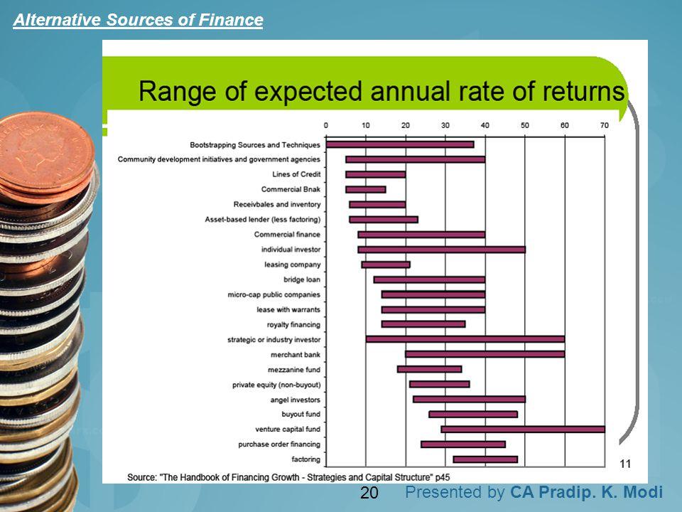 Presented by CA Pradip. K. Modi Alternative Sources of Finance 20