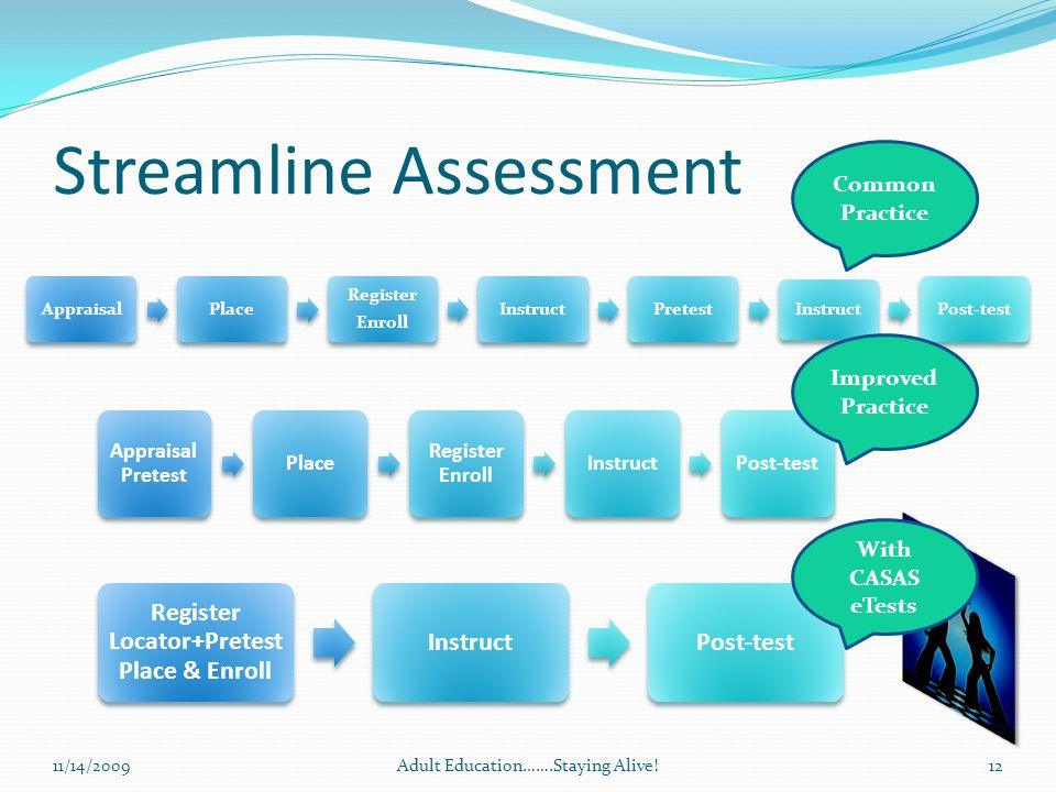 Streamline Assessment 11/14/2009Adult Education…….Staying Alive!12 AppraisalPlace Register Enroll InstructPretest Instruct Post-test Appraisal Pretest Place Register Enroll InstructPost-test Register Locator+Pretest Place & Enroll InstructPost-test Common Practice Improved Practice With CASAS eTests