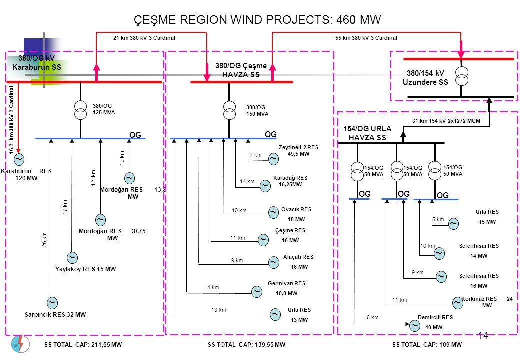 14 ÇEŞME REGION WIND PROJECTS: 460 MW 380/OG kV Karaburun SS Karaburun RES 120 MW 380/OG 125 MVA ~ 380/OG 150 MVA OG 154/OG 50 MVA 380/154 kV Uzundere SS ~ ~ ~ ~ Sarpıncık RES 32 MW Yaylaköy RES 15 MW Mordoğan RES 30,75 MW Mordoğan RES 13,8 MW Zeytineli-2 RES 49,5 MW ~ ~ ~ Urla RES 15 MW Seferihisar RES 14 MW Seferihisar RES 16 MW Korkmaz RES 24 MW Demircili RES 40 MW Çeşme RES 16 MW Alaçatı RES 16 MW Ovacık RES 18 MW Germiyan RES 10,8 MW OG Karadağ RES 16,25MW 21 km 380 kV 3 Cardinal 16,2 km 380 kV 2 Cardinal 26 km 17 km 12 km 10 km OG 7 km 14 km 10 km 4 km 9 km 11 km ~ ~ ~ ~ ~ ~ 55 km 380 kV 3 Cardinal 380/OG Çeşme HAVZA SS Urla RES 13 MW 13 km ~ 154/OG 50 MVA 154/OG 50 MVA 31 km 154 kV 2x1272 MCM OG 6 km 11 km 9 km 10 km 5 km 154/OG URLA HAVZA SS SS TOTAL CAP: 211,55 MWSS TOTAL CAP: 139,55 MWSS TOTAL CAP: 109 MW ~ ~