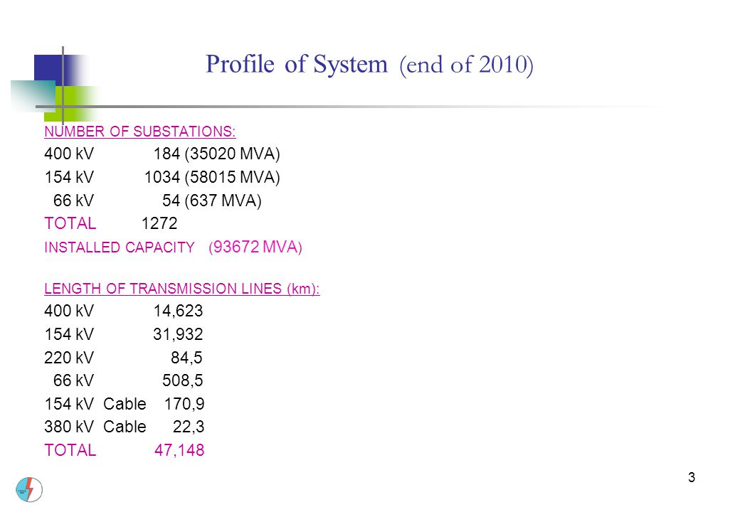 3 Profile of System (end of 2010) NUMBER OF SUBSTATIONS: 400 kV 184 (35020 MVA) 154 kV 1034 (58015 MVA) 66 kV 54 (637 MVA) TOTAL 1272 INSTALLED CAPACITY ( 93672 MVA ) LENGTH OF TRANSMISSION LINES (km): 400 kV 14,623 154 kV 31,932 220 kV 84,5 66 kV 508,5 154 kV Cable 170,9 380 kV Cable 22,3 TOTAL 47,148
