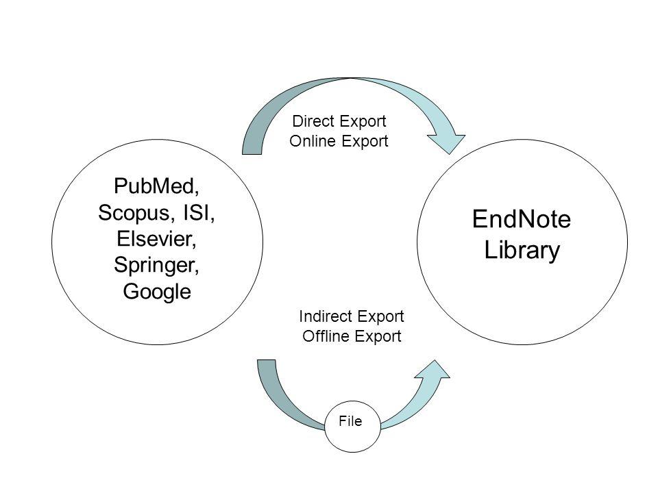 PubMed, Scopus, ISI, Elsevier, Springer, Google EndNote Library Direct Export Online Export Indirect Export Offline Export File