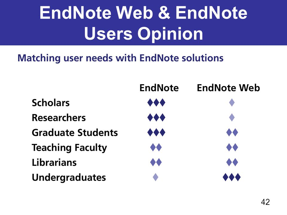 EndNote Web & EndNote Users Opinion 42