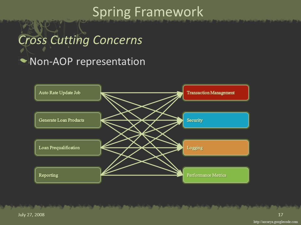 Spring Framework Non-AOP representation Cross Cutting Concerns 17July 27, 2008