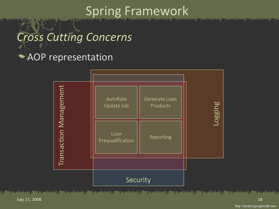 AOP representation Logging Transaction Management Security Spring Framework Cross Cutting Concerns 18 AutoRate Update Job Generate Loan Products Loan Prequalification Reporting July 27, 2008