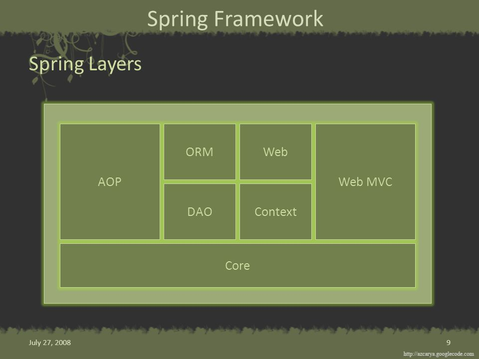 Spring Framework Spring Layers 9 Core AOPWeb MVC ORMWeb DAOContext July 27, 2008