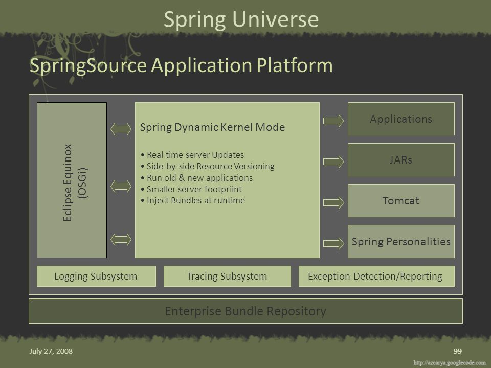 Spring Universe SpringSource Application Platform 99 Enterprise Bundle Repository Spring Dynamic Kernel Mode Real time server Updates Side-by-side Resource Versioning Run old & new applications Smaller server footpriint Inject Bundles at runtime Applications JARs Tomcat Spring Personalities Eclipse Equinox (OSGi) Logging SubsystemTracing SubsystemException Detection/Reporting 99July 27, 2008