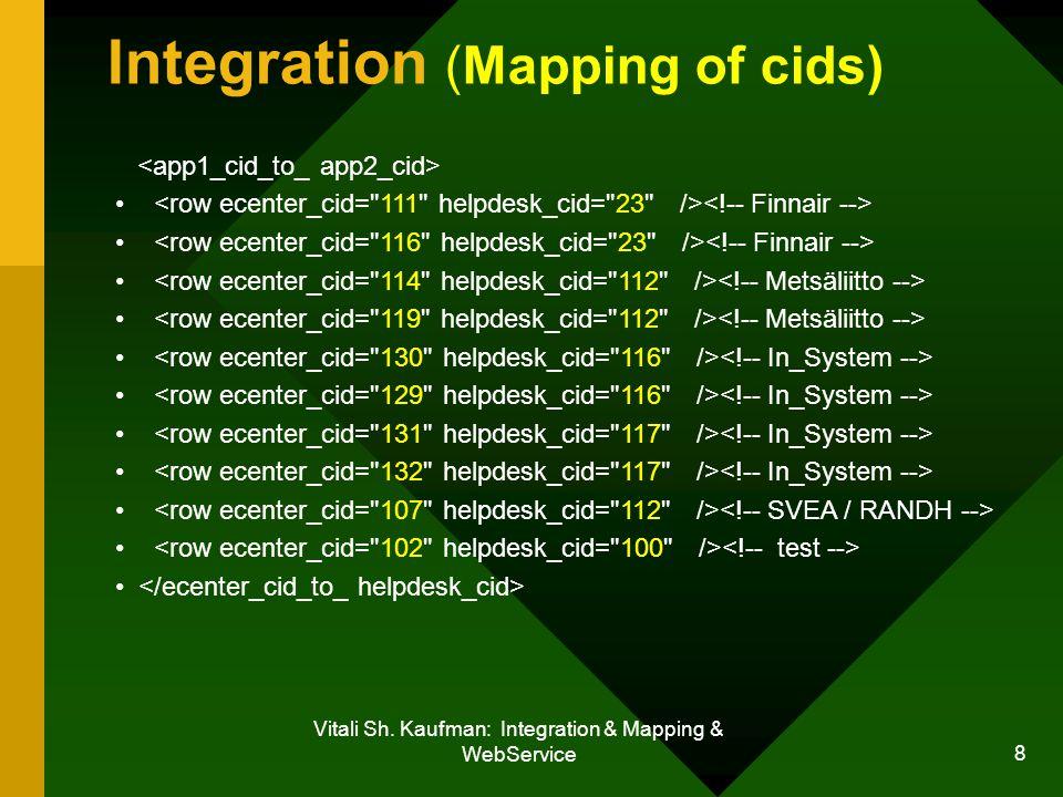 Vitali Sh. Kaufman: Integration & Mapping & WebService 8 Integration (Mapping of cids)