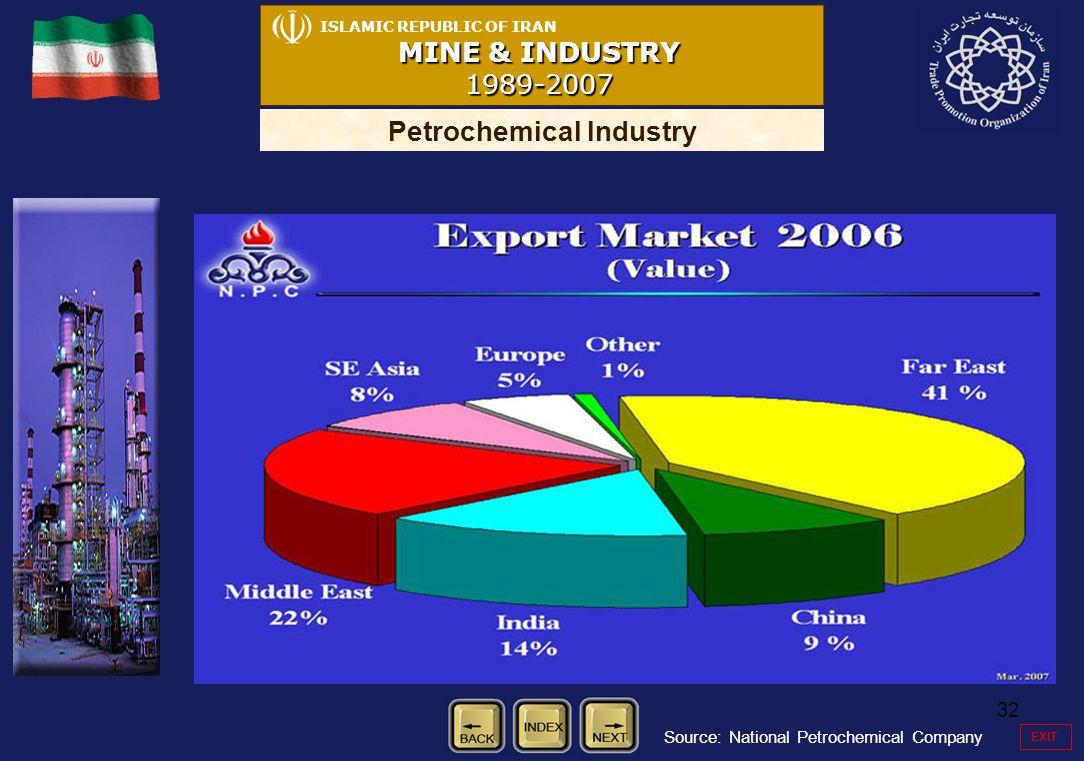 32 ISLAMIC REPUBLIC OF IRAN MINE & INDUSTRY 1989-2007 Petrochemical Industry Source: National Petrochemical Company EXIT