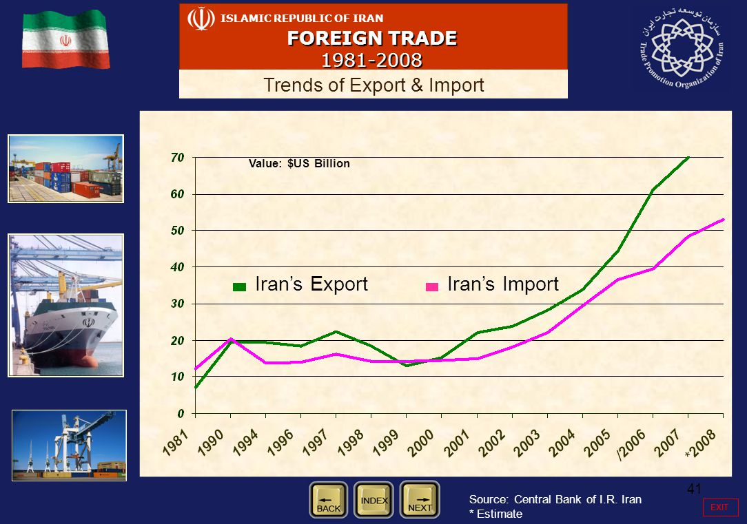 41 ISLAMIC REPUBLIC OF IRAN FOREIGN TRADE 1981-2008 Trends of Export & Import Value: $US Billion Iran's Export Iran's Import Source: Central Bank of I.R.