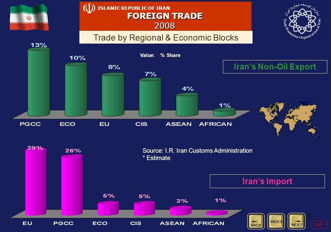 42 ISLAMIC REPUBLIC OF IRAN FOREIGN TRADE 2008 Trade by Regional & Economic Blocks Iran's Non-Oil Export Iran's Import Source: I.R.