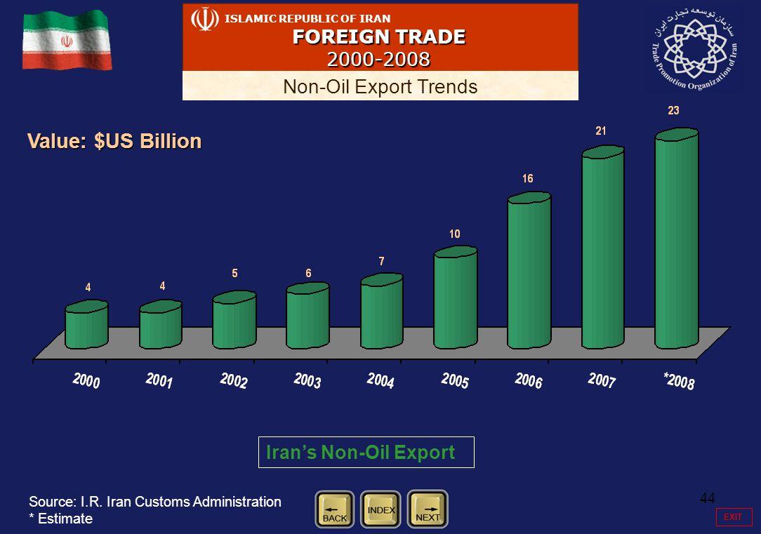 44 ISLAMIC REPUBLIC OF IRAN FOREIGN TRADE 2000-2008 Non-Oil Export Trends Iran's Non-Oil Export Value: $US Billion Source: I.R.