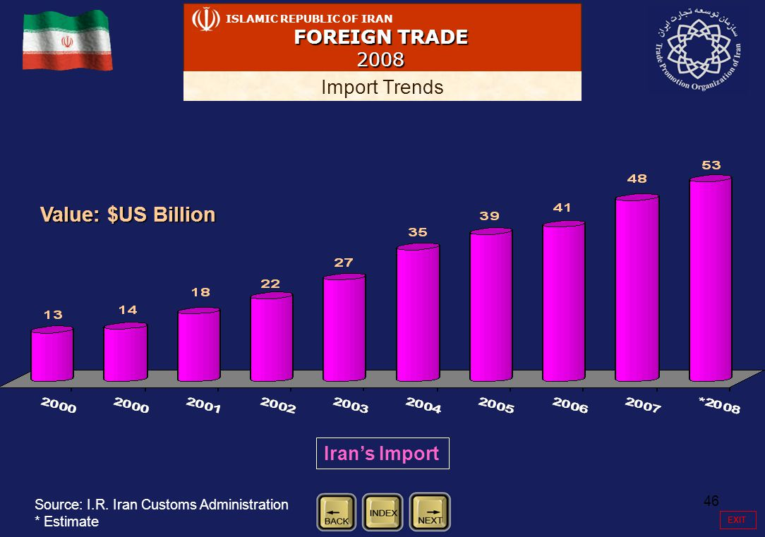 46 ISLAMIC REPUBLIC OF IRAN FOREIGN TRADE 2008 Import Trends Value: $US Billion Iran's Import Source: I.R.