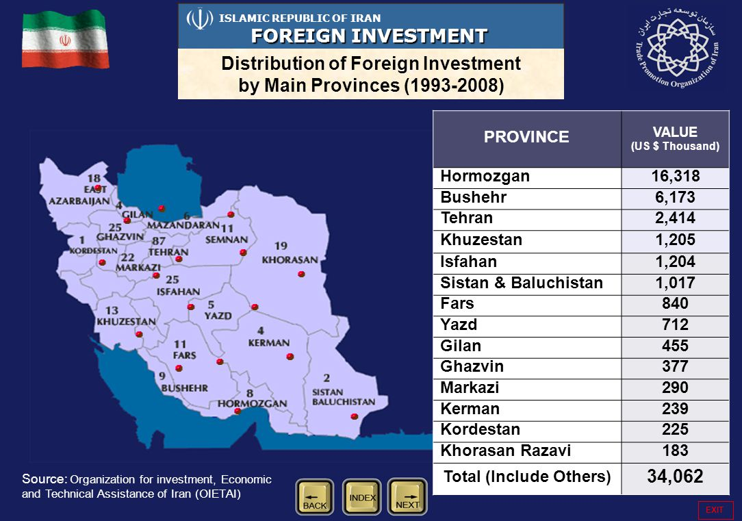 58 ISLAMIC REPUBLIC OF IRAN FOREIGN INVESTMENT Distribution of Foreign Investment by Main Provinces (1993-2008) Source: Organization for investment, Economic and Technical Assistance of Iran (OIETAI) PROVINCE VALUE (US $ Thousand) Hormozgan16,318 Bushehr6,173 Tehran2,414 Khuzestan1,205 Isfahan1,204 Sistan & Baluchistan1,017 Fars840 Yazd712 Gilan455 Ghazvin377 Markazi290 Kerman239 Kordestan225 Khorasan Razavi183 Total (Include Others) 34,062 EXIT