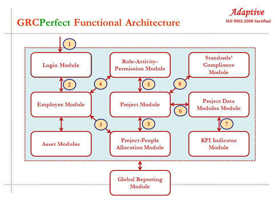Login Module Role-Activity- Permission Module Standards' Compliance Module Employee ModuleProject Module Project Data Modules Module Asset Modules Project-People Allocation Module KPI Indicator Module Global Reporting Module 1 2 3 4 5 5 6 8 7 GRCPerfect Functional Architecture