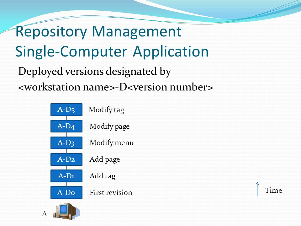 Repository Management Single-Computer Application A-D0 A-D1 A A-D2 A-D3 A-D5 A-D4 First revision Add tag Add page Modify menu Modify page Modify tag Time Deployed versions designated by -D