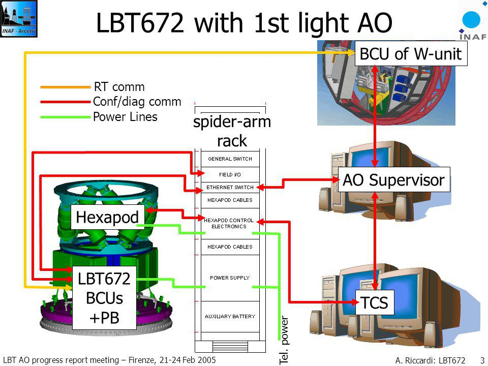 LBT AO progress report meeting – Firenze, 21-24 Feb 2005 A. Riccardi: LBT672 3 spider-arm rack Tel. power LBT672 with 1st light AO TCS AO SupervisorTC
