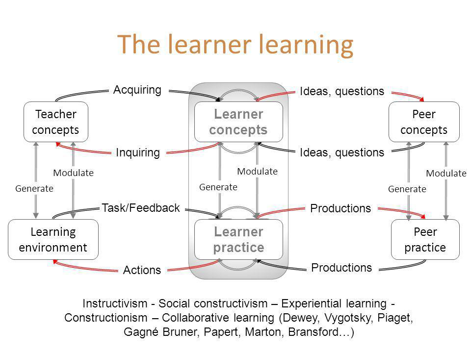 Instructivism - Social constructivism – Experiential learning - Constructionism – Collaborative learning (Dewey, Vygotsky, Piaget, Gagné Bruner, Papert, Marton, Bransford…) LCLC Teacher concepts Peer concepts Peer practice Learning environment LCLC LPLP LPLP Learner concepts Learner practice Generate Modulate Generate Modulate Generate Modulate Actions Ideas, questions Productions Task/Feedback Acquiring Inquiring The learner learning