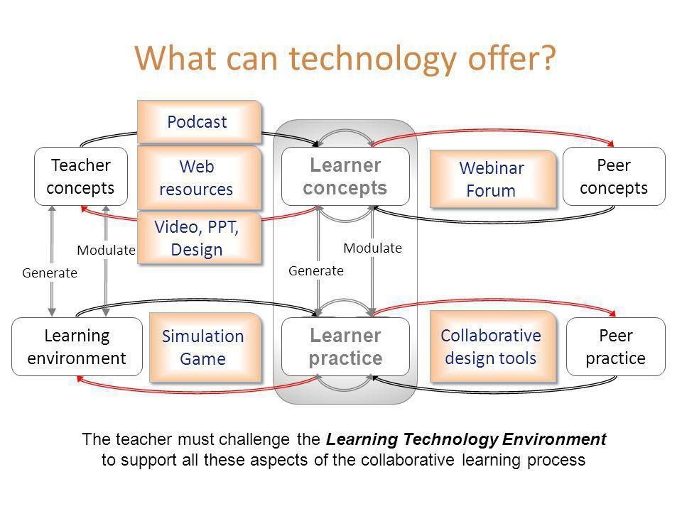 LCLC Teacher concepts Peer concepts Peer practice Learning environment LCLC LPLP LPLP Teacher communication cycle Peer communication cycle Teacher mod