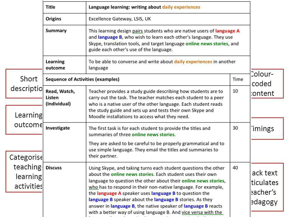 Timings Categorised teaching- learning activities Short description Learning outcome Colour- coded content Capturing pedagogy as lesson plans Black text articulates teacher's pedagogy