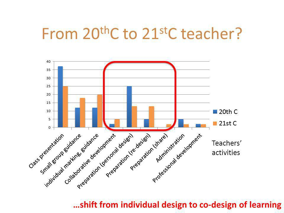 …increase in activity to improve the learning experience…shift from class teaching to more personalised From 20 th C to 21 st C teacher? Teachers' act