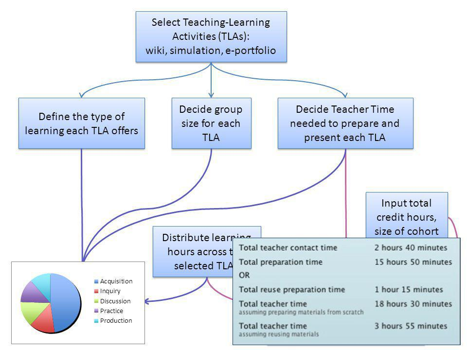 Define the type of learning each TLA offers Select Teaching-Learning Activities (TLAs): wiki, simulation, e-portfolio Select Teaching-Learning Activities (TLAs): wiki, simulation, e-portfolio Decide group size for each TLA Decide Teacher Time needed to prepare and present each TLA Distribute learning hours across the selected TLAs Distribution of learner time across types of learning experienced Teacher time for: Design and preparation Class and online presentation Marking and learner support Teacher time for: Design and preparation Class and online presentation Marking and learner support Input total credit hours, size of cohort