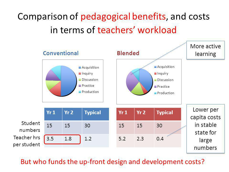 Comparison of pedagogical benefits, and costs in terms of teachers' workload Yr 1Yr 2Typical 15 30 3.51.81.2 Yr 1Yr 2Typical 15 30 5.22.30.4 Student numbers Teacher hrs per student ConventionalBlended More active learning Lower per capita costs in stable state for large numbers But who funds the up-front design and development costs