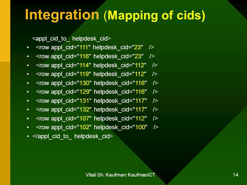 Vitali Sh. Kaufman: KaufmanICT 14 Integration (Mapping of cids)