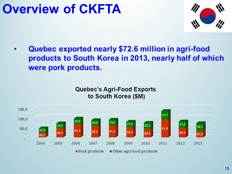 Overview of CKFTA Quebec exported nearly $72.6 million in agri-food products to South Korea in 2013, nearly half of which were pork products.