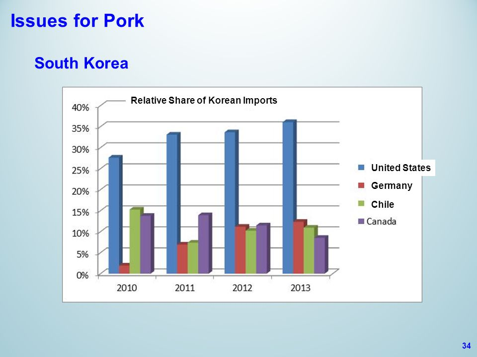Issues for Pork South Korea 34 Relative Share of Korean Imports United States Germany Chile