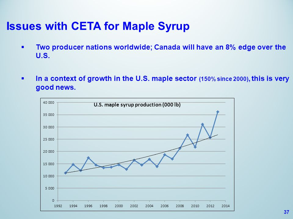 Issues with CETA for Maple Syrup  Two producer nations worldwide; Canada will have an 8% edge over the U.S.