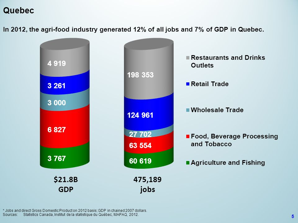 $21.8B GDP 475,189 jobs Quebec In 2012, the agri-food industry generated 12% of all jobs and 7% of GDP in Quebec.