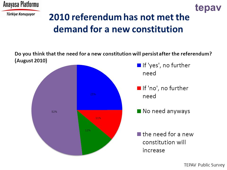 tepav 2010 referendum has not met the demand for a new constitution TEPAV Public Survey Do you think that the need for a new constitution will persist after the referendum.