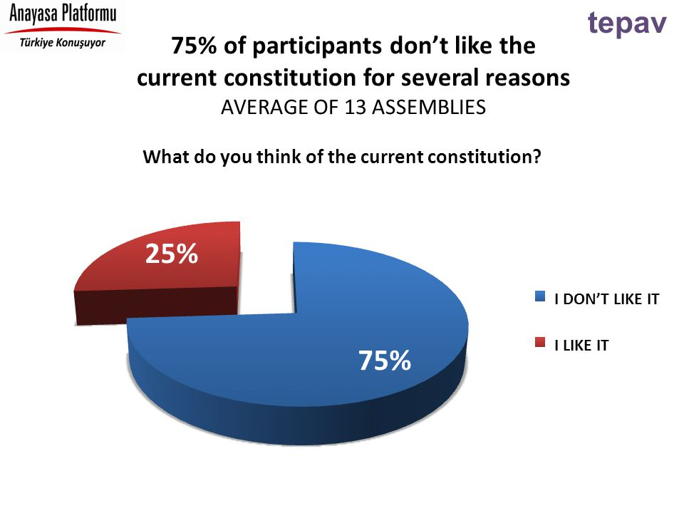 tepav 75% of participants don't like the current constitution for several reasons AVERAGE OF 13 ASSEMBLIES I DON'T LIKE IT I LIKE IT