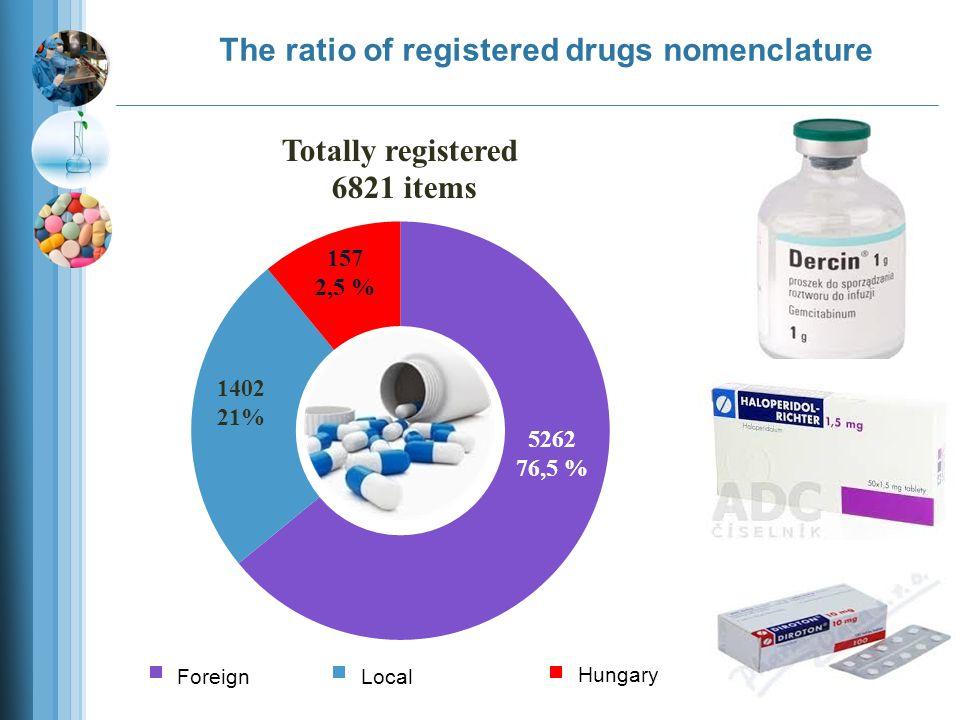 The ratio of registered drugs nomenclature