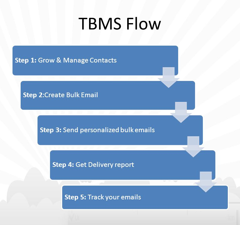 TBMS Flow Step 1: Grow & Manage Contacts Step 2:Create Bulk Email Step 3: Send personalized bulk emails Step 4: Get Delivery report Step 5: Track your emails