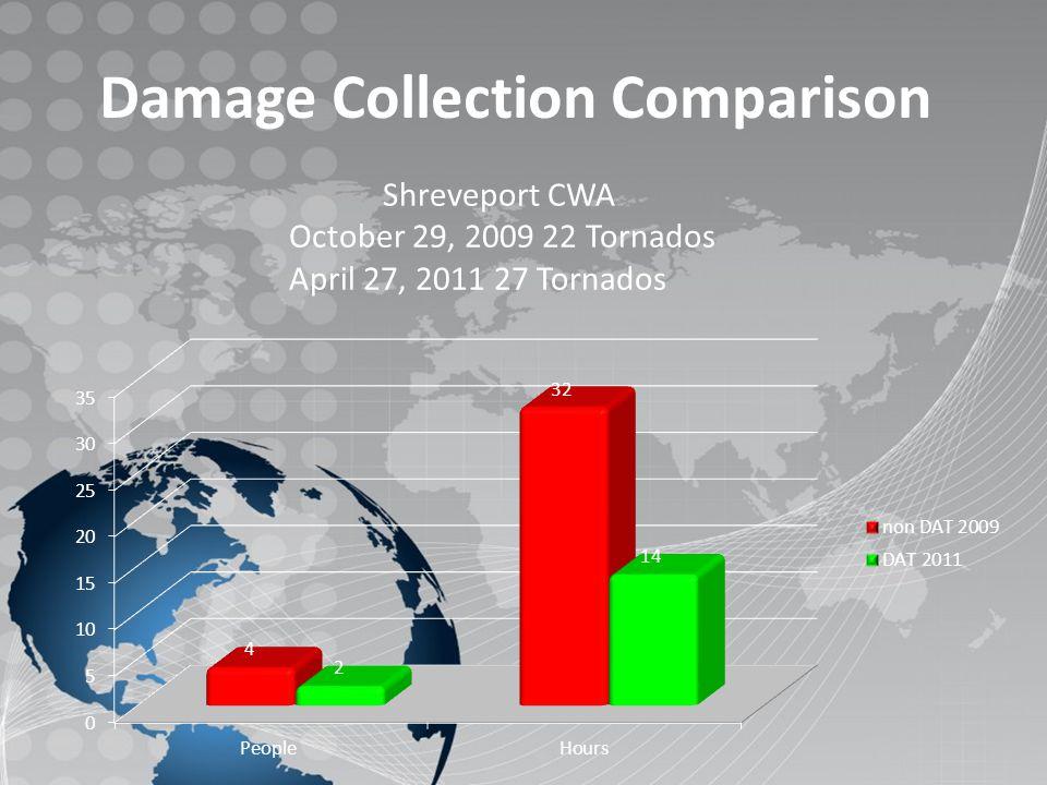 Damage Collection Comparison Shreveport CWA October 29, 2009 22 Tornados April 27, 2011 27 Tornados