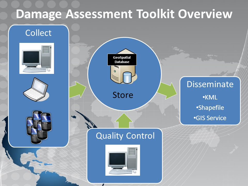 Collect Quality Control Disseminate KML Shapefile GIS Service Damage Assessment Toolkit Overview GeoSpatial Database Store