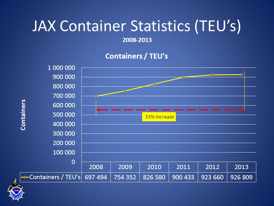 JAX Auto Statistics (Units) #1 U.S. Vehicle Export Port 2008-2013
