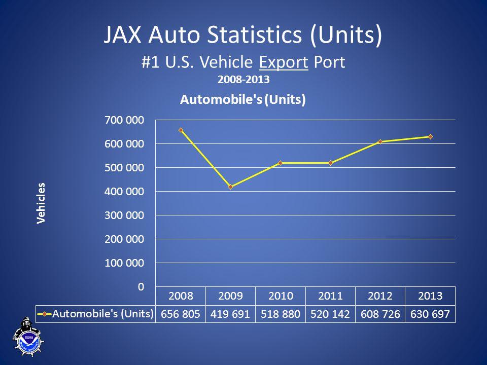 JAX Auto Statistics (Units) #1 U.S. Vehicle Export Port 2008-2013