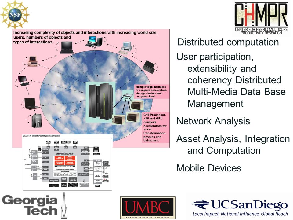 Distributed computation User participation, extensibility and coherency Distributed Multi-Media Data Base Management Network Analysis Asset Analysis, Integration and Computation Mobile Devices
