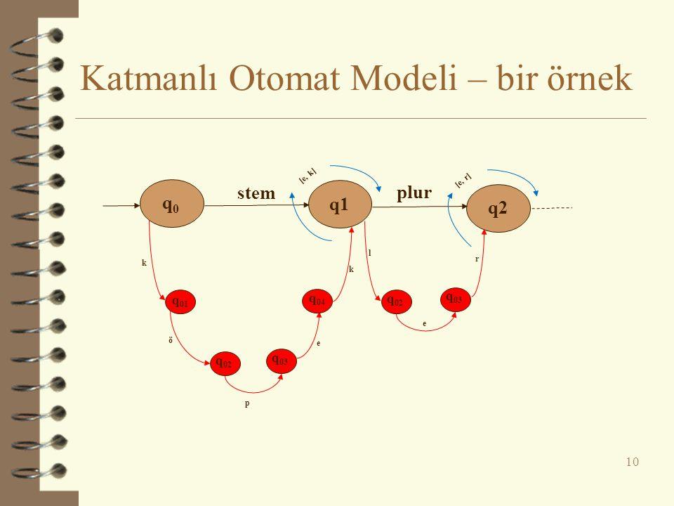 Katmanlı Otomat Modeli – bir örnek 10 q0q0 q1 q2 stem plur q 01 q 02 q 03 q 04 ö p k e k l q 02 q 03 e r [e, k] [e, r]