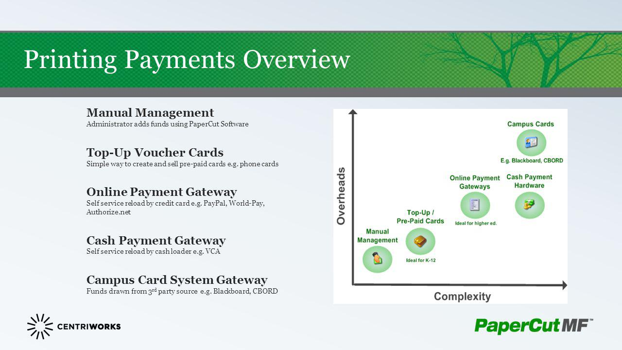 Printing Payments Overview Manual Management Administrator adds funds using PaperCut Software Top-Up Voucher Cards Simple way to create and sell pre-p
