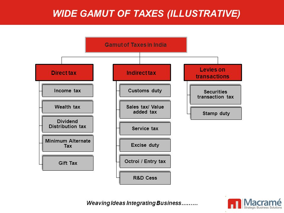 Corporate Advisory Services WIDE GAMUT OF TAXES (ILLUSTRATIVE) Dividend Distribution tax Customs duty Sales tax/ Value added tax Service tax Excise duty Gamut of Taxes in India Octroi / Entry tax R&D Cess Indirect tax Gift Tax Minimum Alternate Tax Income tax Wealth tax Direct tax Securities transaction tax Stamp duty Levies on transactions Weaving Ideas Integrating Business……… WIDE GAMUT OF TAXES (ILLUSTRATIVE)
