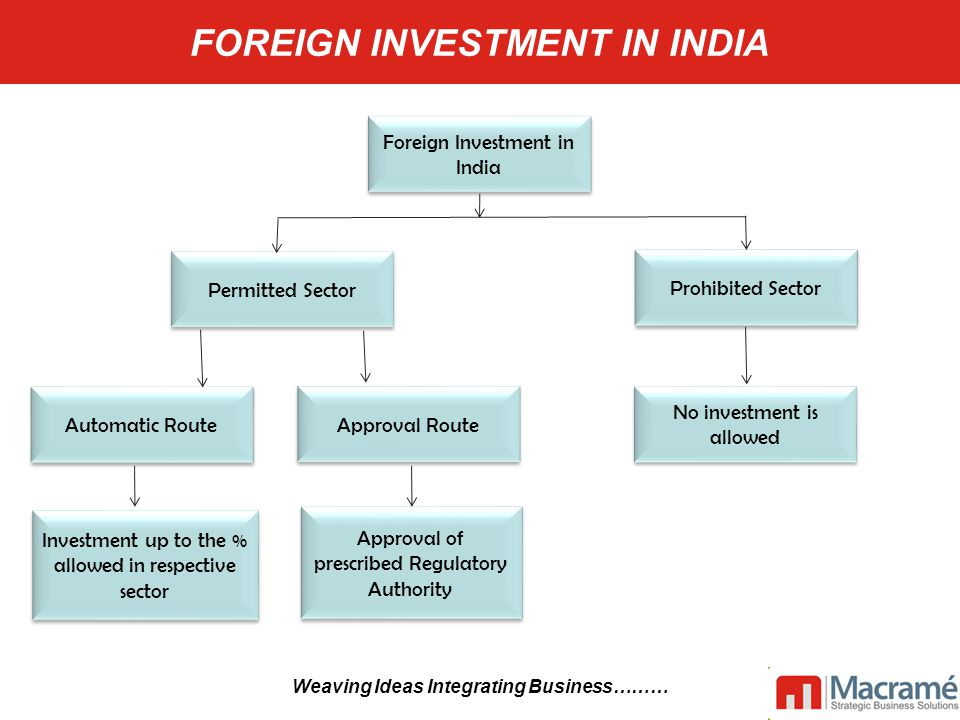 ► Department of Industrial Policy and Promotion (DIPP) ► Government body that formulates FDI Policy and facilitates FDI, formulates industrial policy and strategies for industrial development ► Monitors industrial growth and performance of industries ► Foreign Investment Promotion Board ► Government body that offers a single window clearance for proposals on FDI under the Government Route ► Reserve Bank of India (RBI) - Central bank of India ► Regulates the exchange control provisions ► Controls the monetary policy and the Indian Banking system ► Maintains cash reserves and controls credit operations in the economy COMPETENT AUTHORITIES Competent Authorities RBI FIPB DIPP Weaving Ideas Integrating Business………